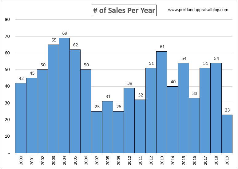 Sales Per Yr