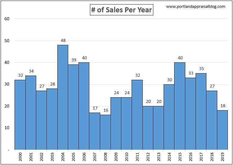 # of Sales