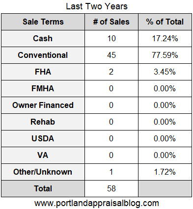 Sale Terms